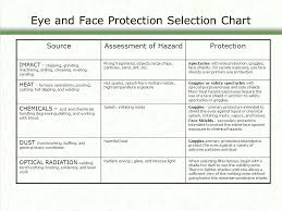 Eye And Face Protection Selection Chart Eye Protection An Overview Of What Employers Should Know