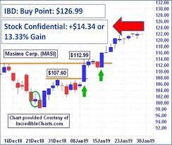 Masi Stock Chart Chart Pattern Analytics Based Stock Picks Live Alerts