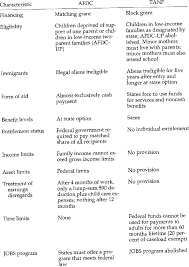 Comparison Of The Afdc And Tanf Programs Download Table