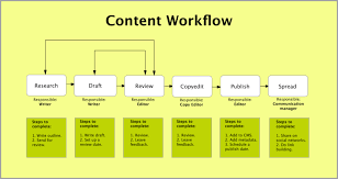 Video Editing Workflow Chart How To Design An Orderly Content Workflow That Saves Time