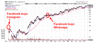 Facebook Share Price History Chart Fb Stock Prediction How High Can Facebook Nasdaq Fb Reach