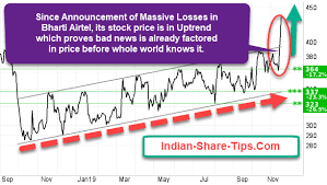 Bharti Airtel Share Price History Chart How News Factored In Price Is Preventing You From Becoming A
