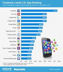 Chart Facebook Leads U S App Ranking Statista