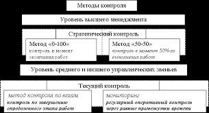 Организация контроля осуществления инновационного проекта