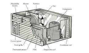 Air Conditioner Repairing In Bangladesh Archives General Ac Price
