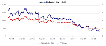 Lupin Chart Lupin Case Study On Value Investing