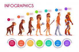 Human Evolution Infographics Monkey Transforming To Robot