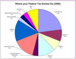 Pie Chart Of Where Tax Dollars Go Where Your Tax Dollar Goes Pie Chart