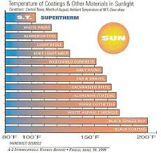 Gram Insulation Chart Supertherm Ceramic Insulation Coating Super Therm