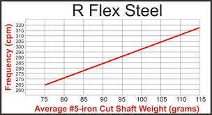 Golf Shaft Stiffness Chart So What Exactly Is An R Flex Shaft Anyway Hireko Custom