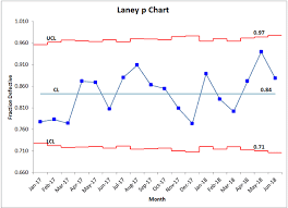 Control Limit Chart In Excel Laney P Chart In Excel P Prime Chart Modified P Chart