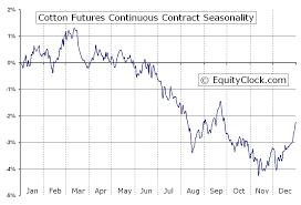 Cotton Commodity Price Chart Cotton Futures Ct Seasonal Chart Equity Clock
