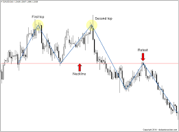 Forex Chart Patterns Strategy Double Top Forex Forex Double Top Chart Pattern