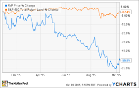 Why Avon Products Inc Stock Dropped 37 4 In September