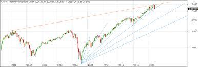Dow 32000 Lunatictrader