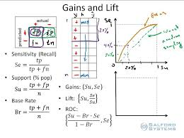 Part 7 Measuring Model Performance With Gains And Lift