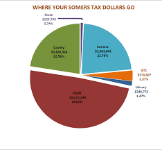 Pie Chart Of Where Tax Dollars Go 2015 Tax Allocation Pie Chart Village And Town Of Somers