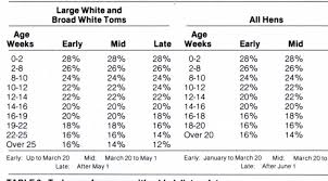 Turkey Feeding Chart Table 1 From Utah Science Vol 44 No 4 Winter 1983