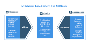 Abc Behaviour Chart Example Behavior Based Safety Checklist Top 5 Free Download