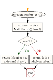 flowchart javascript math check if a number is a whole number or has a