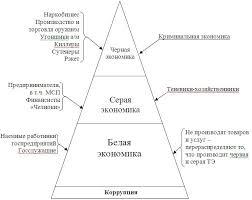 ТЕНЕВАЯ ЭКОНОМИКА В СОВРЕМЕННОЙ ИНТЕРПРИТАЦИИ СРАВНИТЕЛЬНЫЙ АНАЛИЗ Структура и механизм функционирования теневой экономики