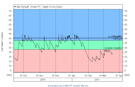 Soil Moisture Meter Chart Soil Moisture Chart Sensor At 10 Cm Depth Irrimax Graph