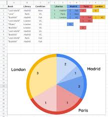 How To Edit A Pie Chart In Google Docs Three Google Sheets Data Graphs Pie Charts In One Graph