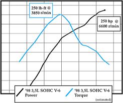 chrysler dodge 3 5 liter v6 engines 3 5 liter v6