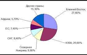Курсовая работа Внешнеэкономическая деятельность металлургических  Приложение В