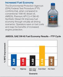Amsoil Performance Test Archive