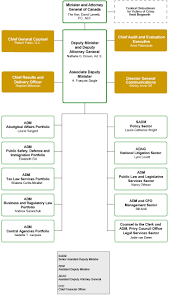 Government Of Alberta Organizational Chart Organization Of The Department Of Justice