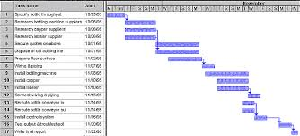 Gantt Chart Example For Research Proposal Project Management