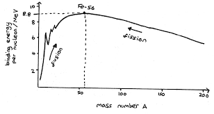 binding energy against mass number