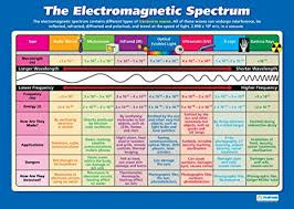 Optical Spectrum Chart The Electromagnetic Spectrum Science Posters Gloss Paper Measuring 33 X 23 5 Stem Charts For The Classroom Education Charts By Daydream