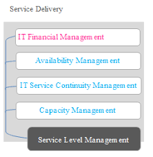 Itil V2 It Financial Management Itil Consulting Expertise