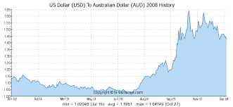 Us Aud Exchange Rate Chart Us Dollar Usd To Australian Dollar Aud History Foreign