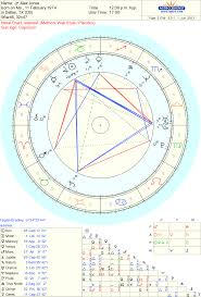 Celebrity Alex Jones Sidereal Astrology Chart Reading
