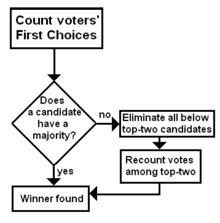 Robert S Rules Of Order Flow Chart Instant Runoff Voting Wikipedia