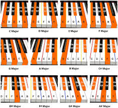 Piano Chord Finger Chart Printable Prototypic Piano Chord Chart With Pictures Free Printable