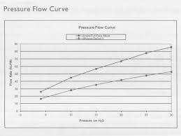 Cpap Pressure Flow Curve