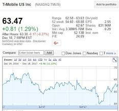 Sprint Stock Quote Adorable Sprint Stock Quote Yahoo Also Perfect Corporation Price History S