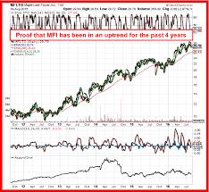 Leaf Stock Chart See Stock Chart 2 Of Maple Leaf Foods Inc Mfi On Tse