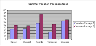 Bar Chart Comparing Two Sets Of Data Using Columns And Bars To Compare Items In Excel Charts