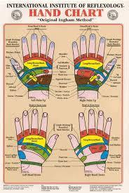 Hand Reflexology Chart Left Hand Hand Reflexology Simple Do It Yourself Guide For Beginners