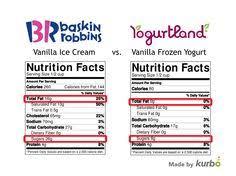 baskin robbins vanilla ice cream vs yogurtland vanilla frozen yogurt we say go for the froyo dessert baskinrobbins yogurtland vanilla