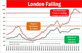 London Property Prices Chart How Do House Prices Look Now House Prices Paul Claireaux