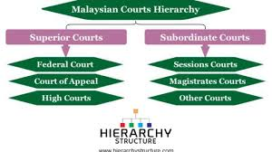 Federal Court Structure Chart Malaysian Courts Hierarchy Chart Hierarchystructure Com