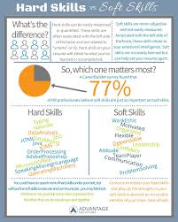 Hard Skills Vs Soft Skills Which Skills Are Most Important