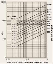 Hvac Cfm Air Flow Chart Neptronic