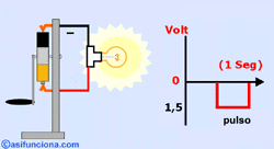 alternating current gif. the current used in homes is alternating (sockets), this type of intensity varies with time. gif